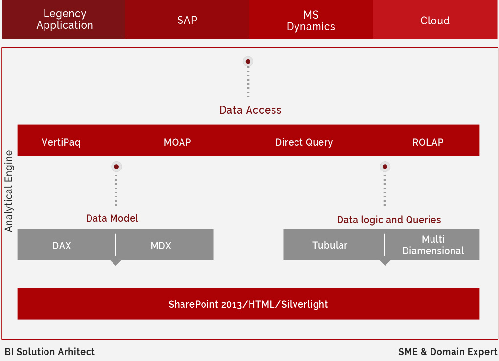 InsightsContentSource